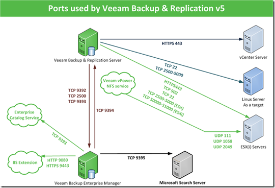 Backup to cloud with veeam backup