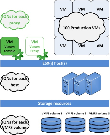 a generic three host cluster with two VMFS volumes and one Veeam proxy (separated from the Veeam console)