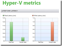 Veeam ONE. Hyper-V metrics