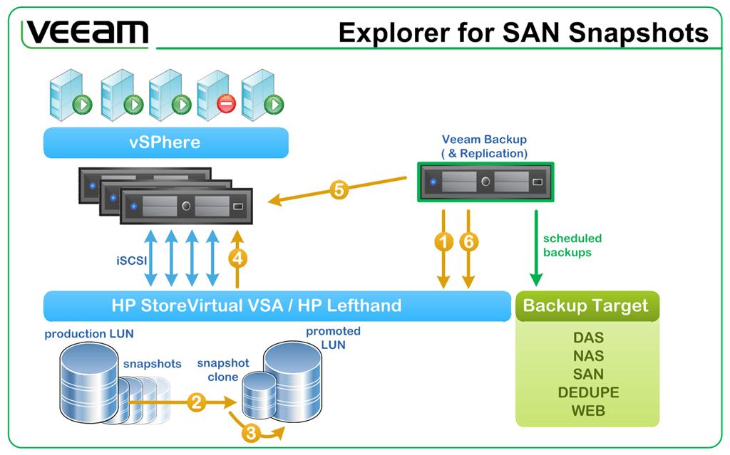Schema How Veeam Explorer For San Snapshots Works
