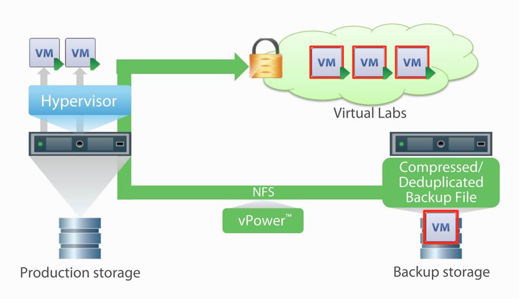 Veeam is anouncing Virtual Lab for Hyper-V