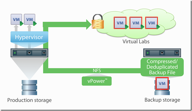 VirtualLabs