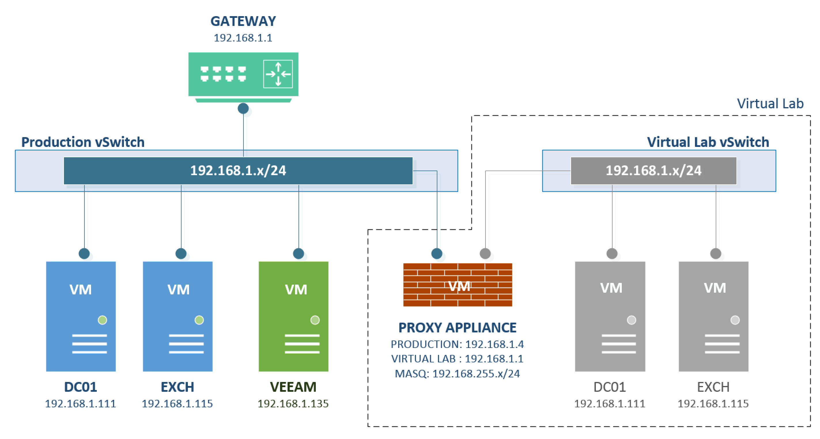 Countdown To V Virtual Labs For Replicas - Active directory disaster recovery plan template