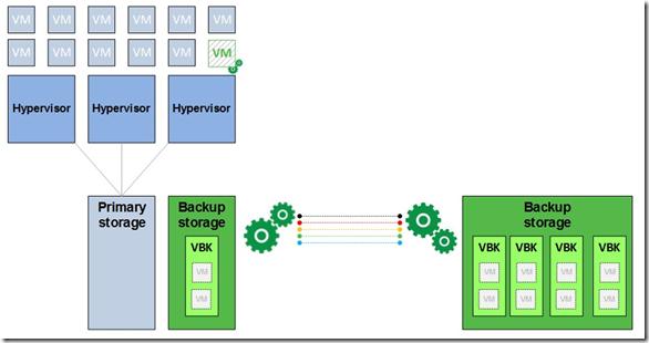 VM backup storage deployment diagram