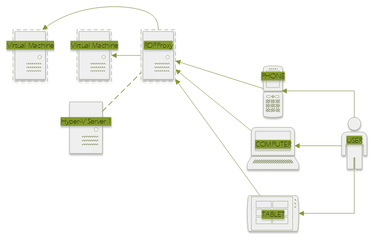 Solving remote desktop in free hyper v server 2012 r2 for Hyper v architecture diagram