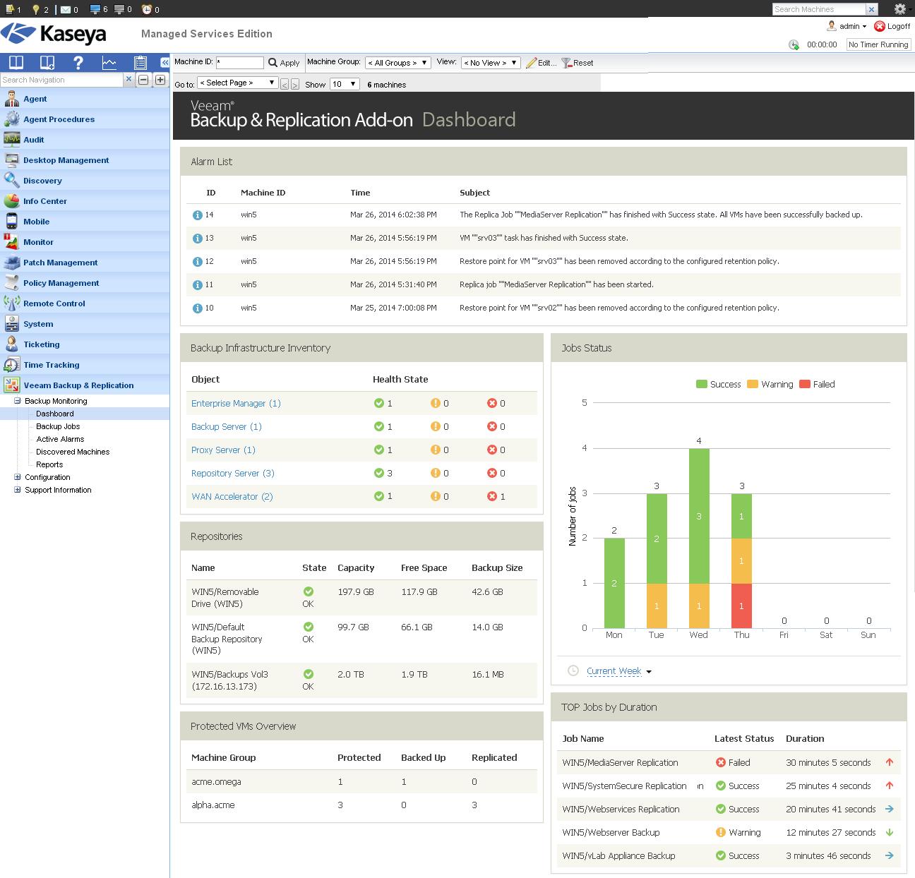 Veeam Backup & Replication Add-on for Kaseya - Backup Monitoring Dashboard