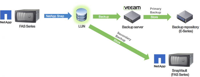 Veeam Backup Snapshot Vaulting