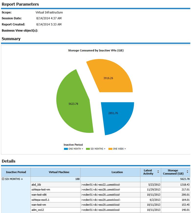 Inefficient Datastore Usage report