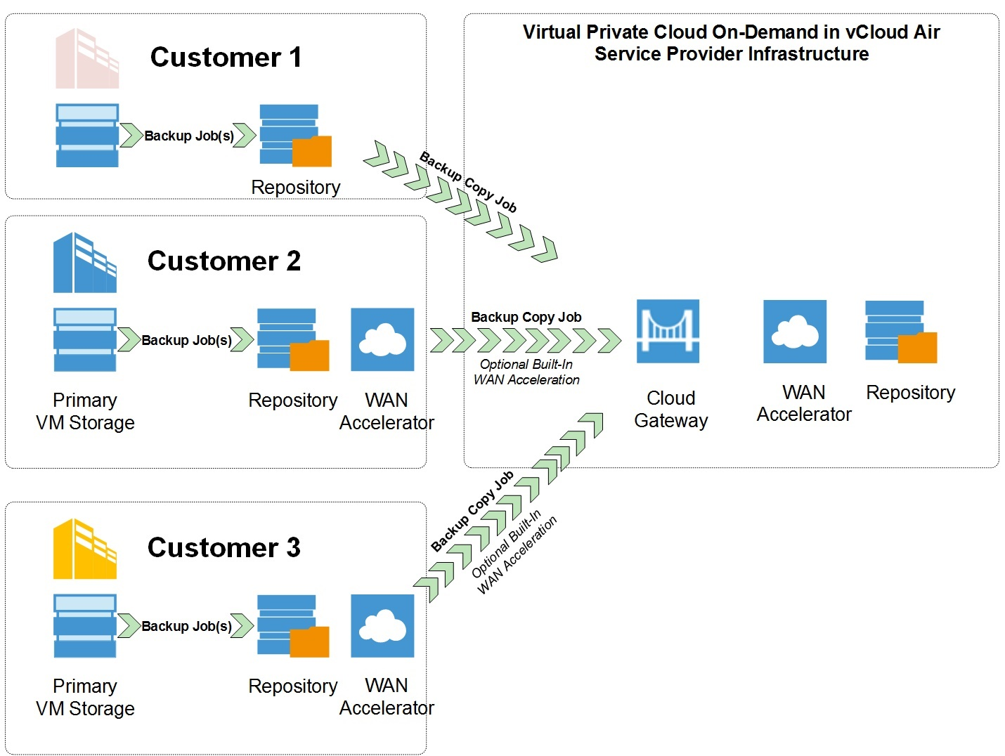 Veeam Backup Amp Replication In The Vcloud Air Marketplace
