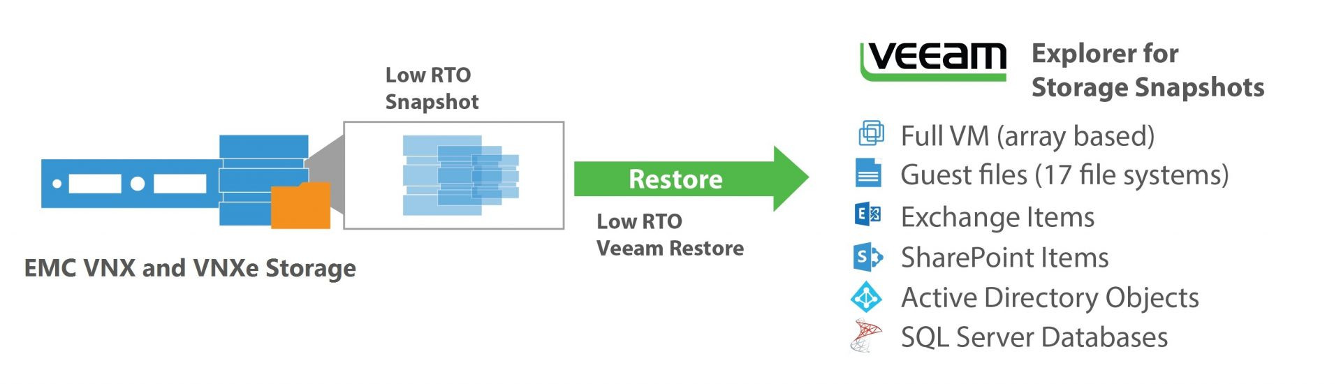 Announcing integration with EMC storages coming in v9