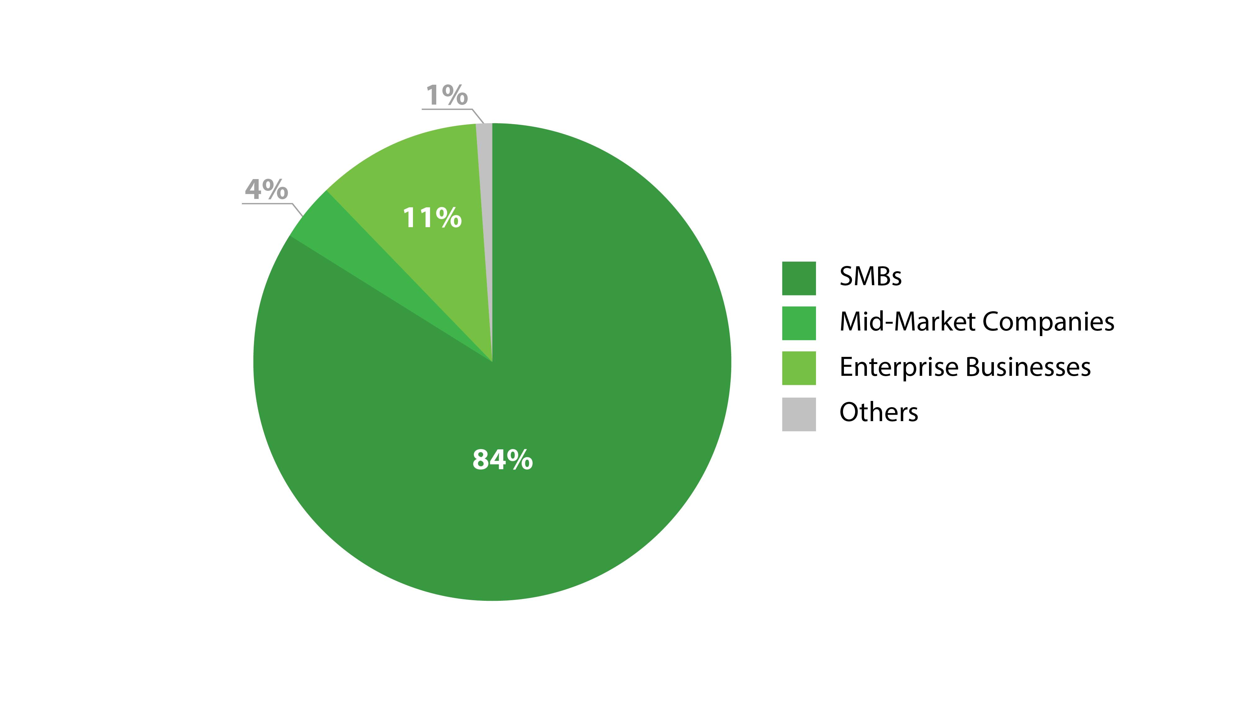 2015 Customer Satisfaction Survey Results – Veeam reviews