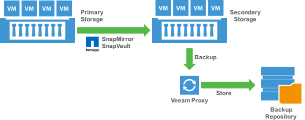 Backup from SnapMirror and SnapVault with Veeam
