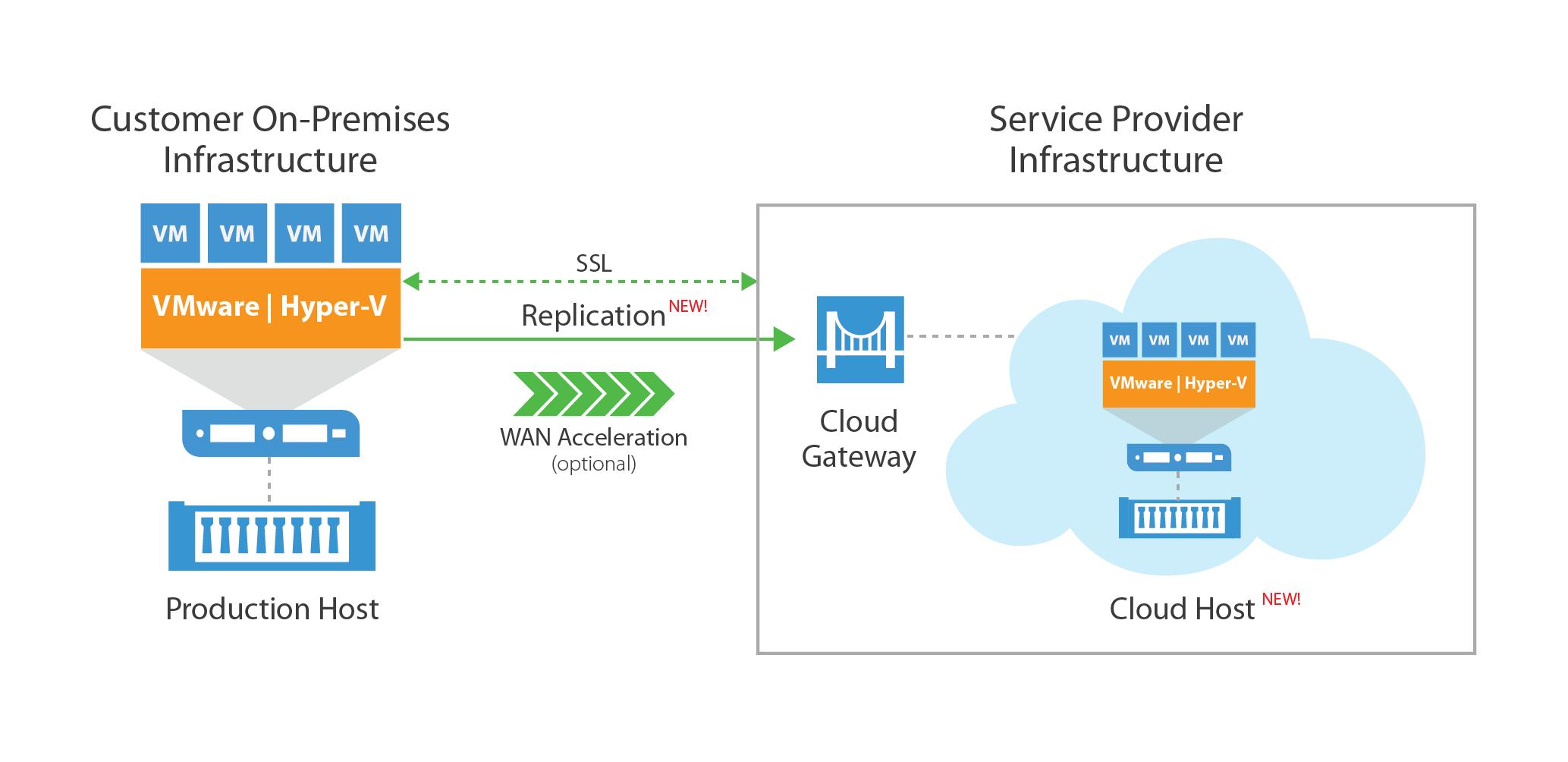 Veeam Cloud Connect Replication, la NUOVA soluzione in arrivo con la versione 9