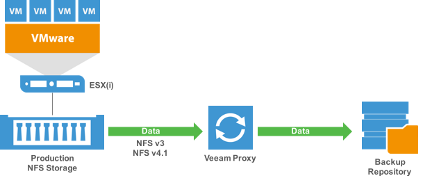 Run our new and improved NFS client to directly access any NFS share exposed to VMware vSphere