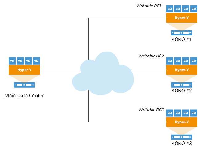 Traditional domain controller deployment