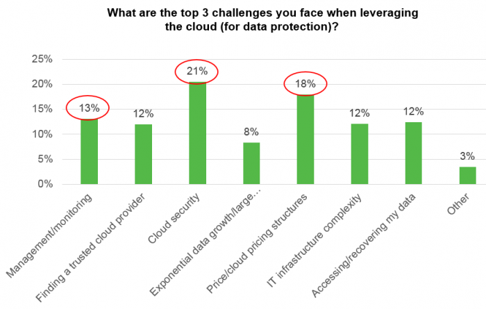 The top three challenges when leveraging the cloud