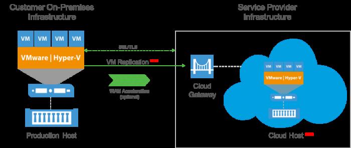 Veeam Cloud Connect Replica NEU in v9