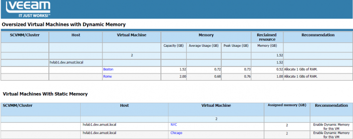 The Oversized VMs report helps us find VMs with excessive memory allocation
