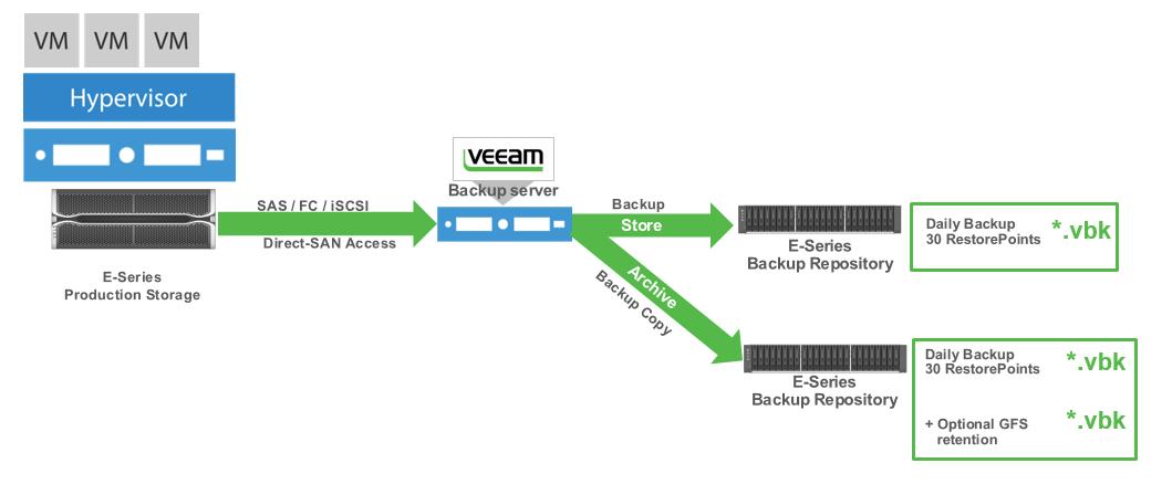 NetApp E-Series arrays in Veeam Availability Suite designs