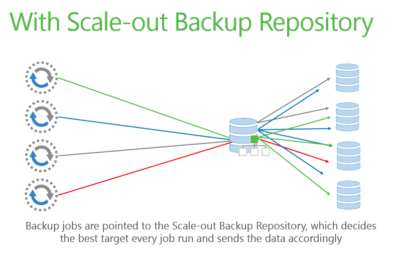 Veeam with Scale-out Backup Repository