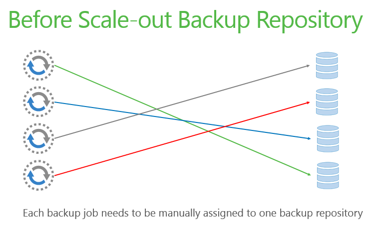 Veeam before Scale-out Backup Repository