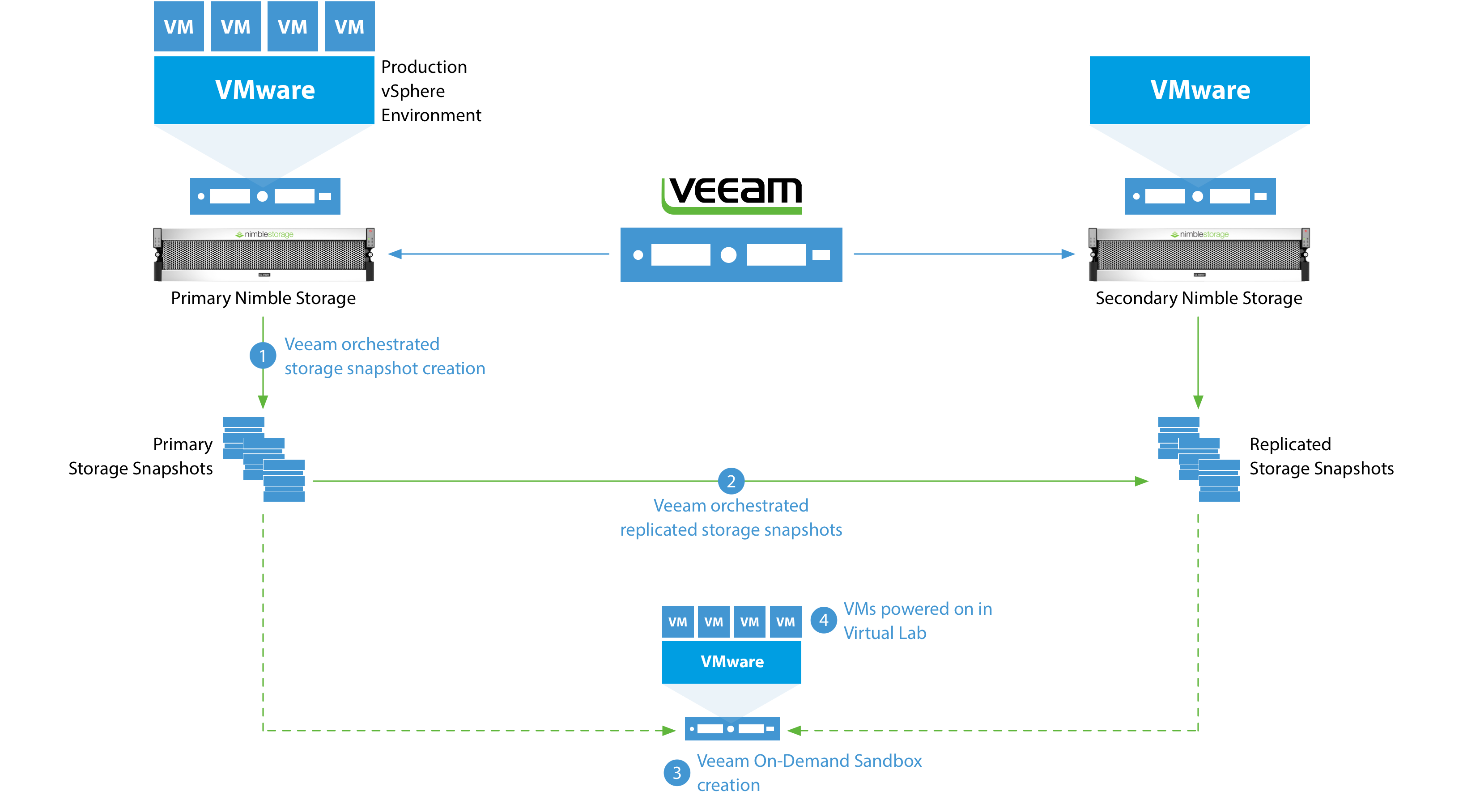 Advanced Integration with Nimble Storage