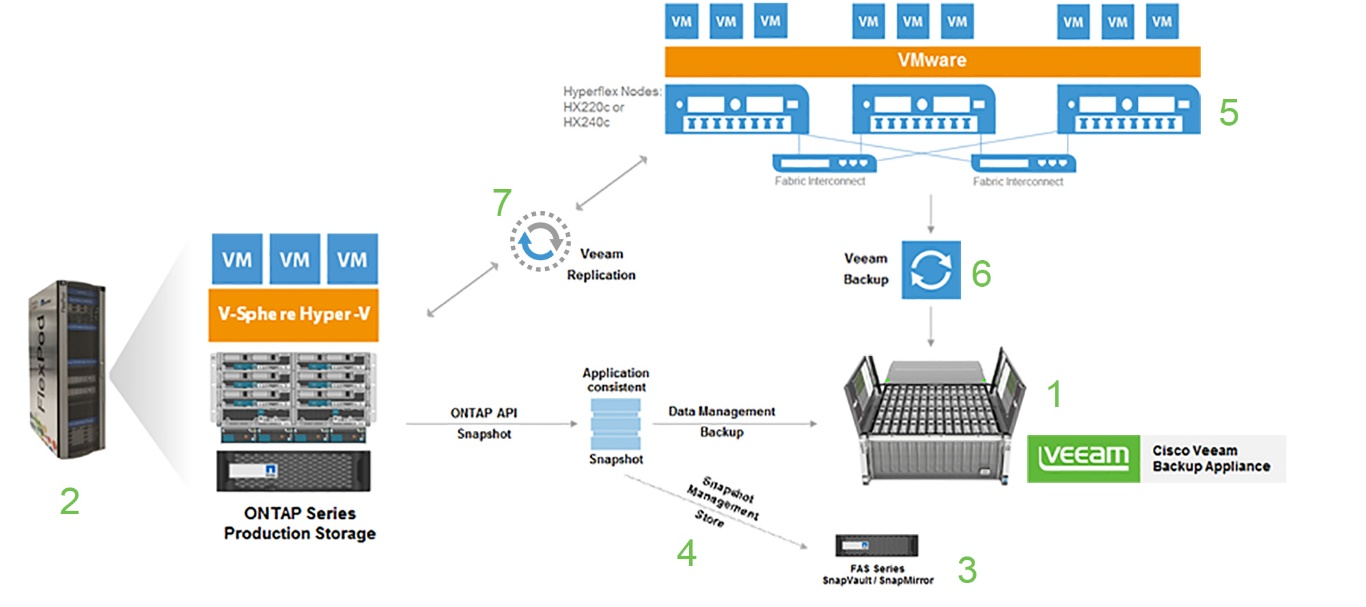A reference architecture build on Cisco, NetApp and Veeam