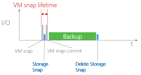 Snapshot integration in NetApp DATA ONTAP
