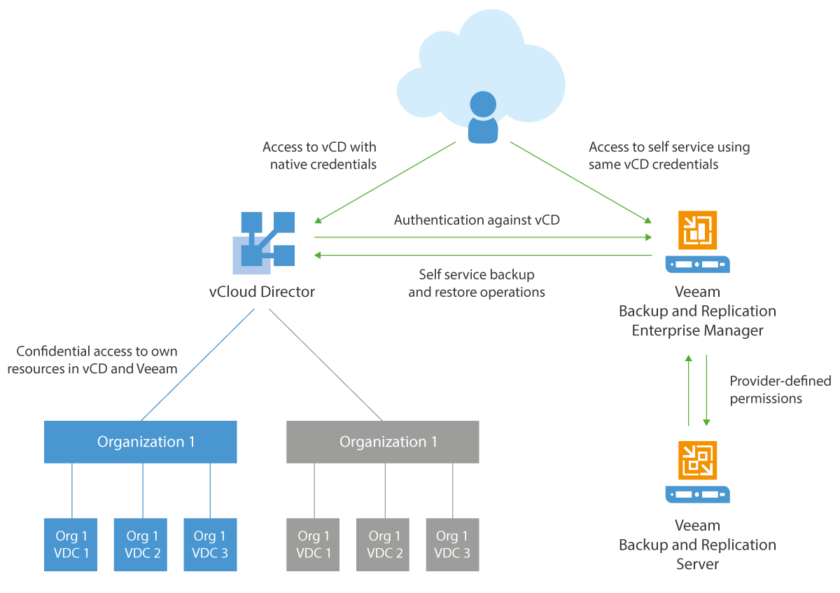 Native vCloud authentication