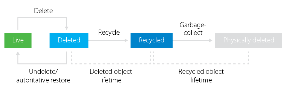Active Directory object life cycle with Active Directory recycle bin enabled