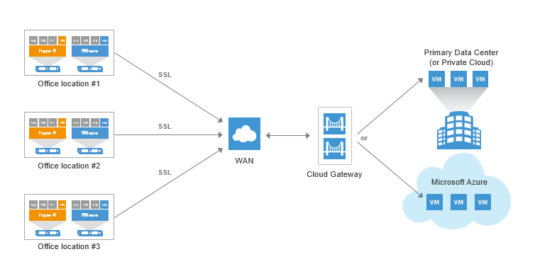Veeam Cloud Connect for the Enterprise sample deployment