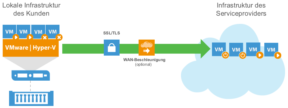 Veeam Cloud Connect Replication – mehr als nur Cloud