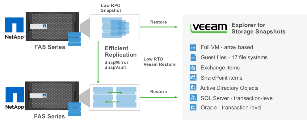 Fast recovery speed with NetApp snapshots and Veeam