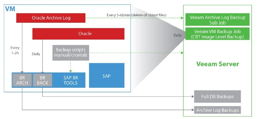 Availability of SAP environments with Veeam