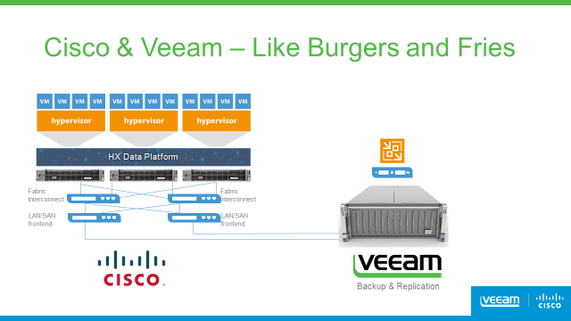 Veeam complements Cisco HyperFlex