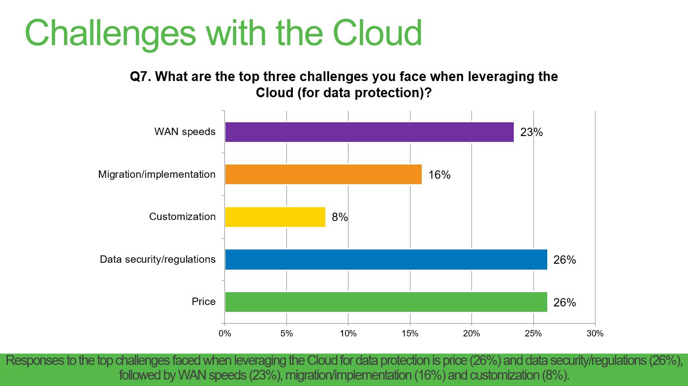 Cloud backup security concerns