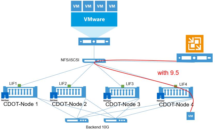 Enterprise performance and scalability for NetApp storage