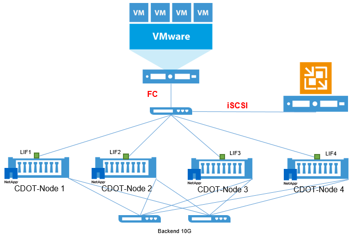 Enterprise performance and scalability for NetApp storage