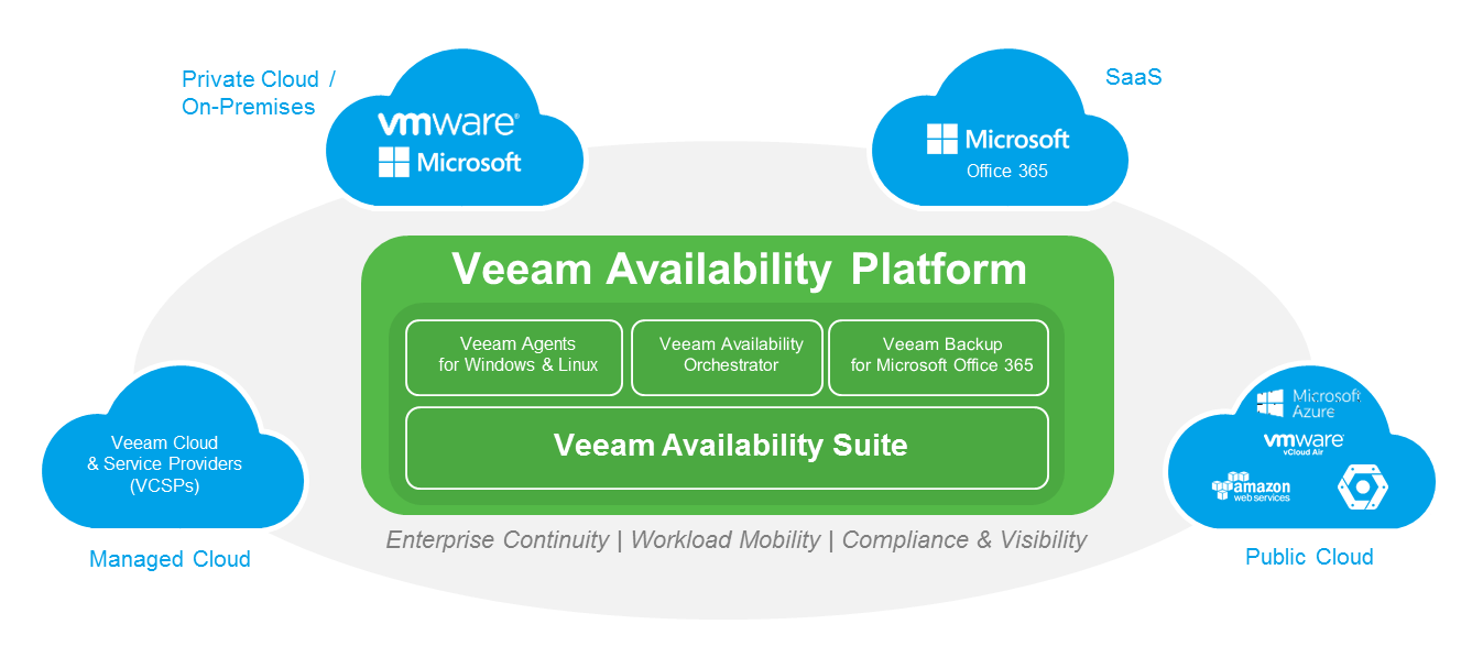 AWS: 24 7 365 service Availability with Veeam