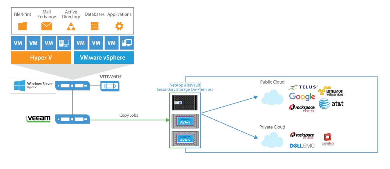 hybrid cloud backup using Veeam and NetApp AltaVault