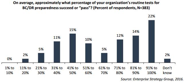 ESG survey
