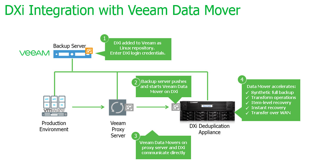 Dxi Deduplication Appliances Now Integrated With Veeam