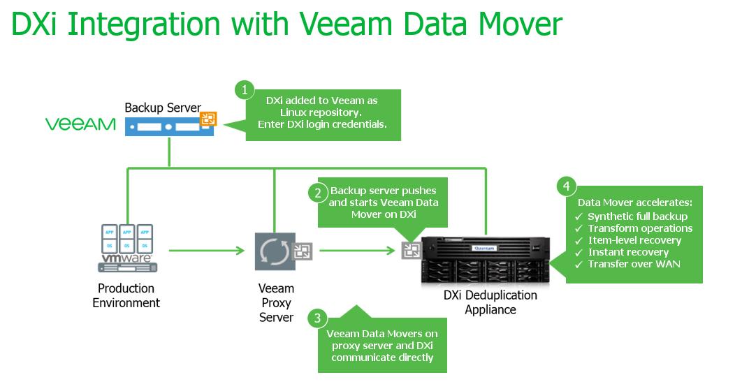Quantum and Veeam new integration