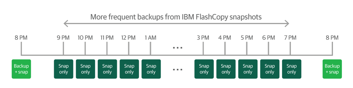 Veeam with IBM Spectrum Storage integration