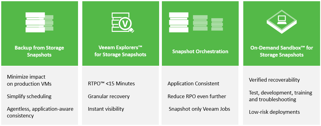 Lenovo V Series Storage gets Veeam Availability