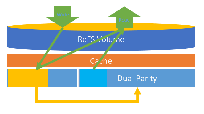 Baking Clouds - Instant VM Recovery considerations for modern data center – Part 1
