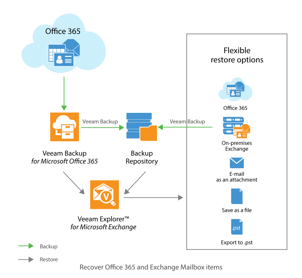Office 365 And Exchange How To Protect Both