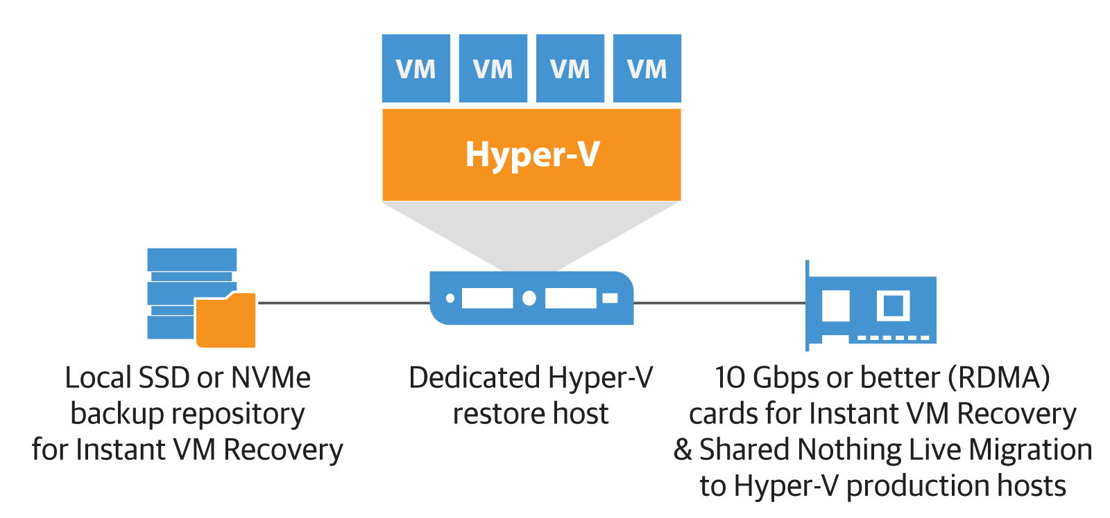 Baking Clouds - Instant VM Recovery considerations for modern data center – Part 2