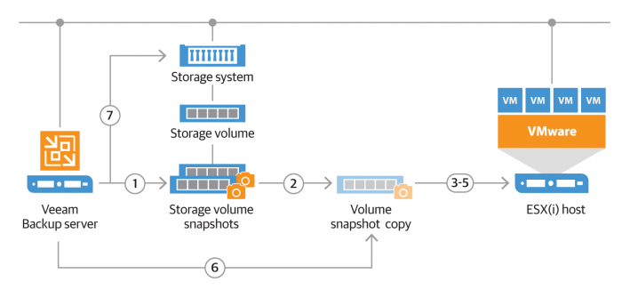 Baking Clouds - Accelerate recovery with NetApp snapshots and Veeam