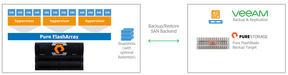 Veeam Backup & Replication storage integration with Pure Storage